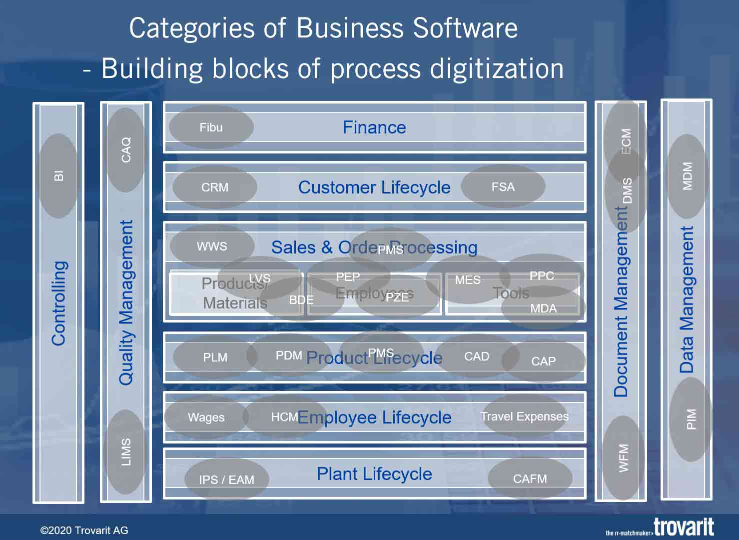 Categories of Business Software